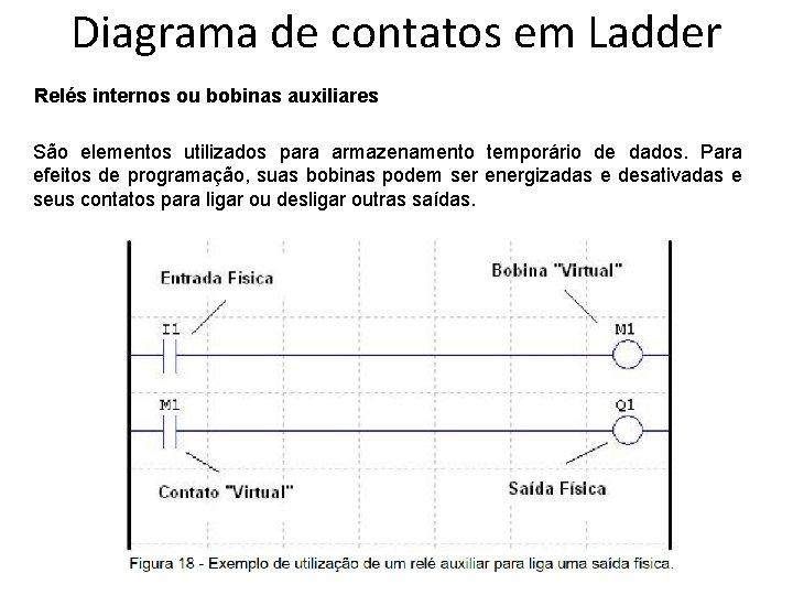 Diagrama de contatos em Ladder Relés internos ou bobinas auxiliares São elementos utilizados para