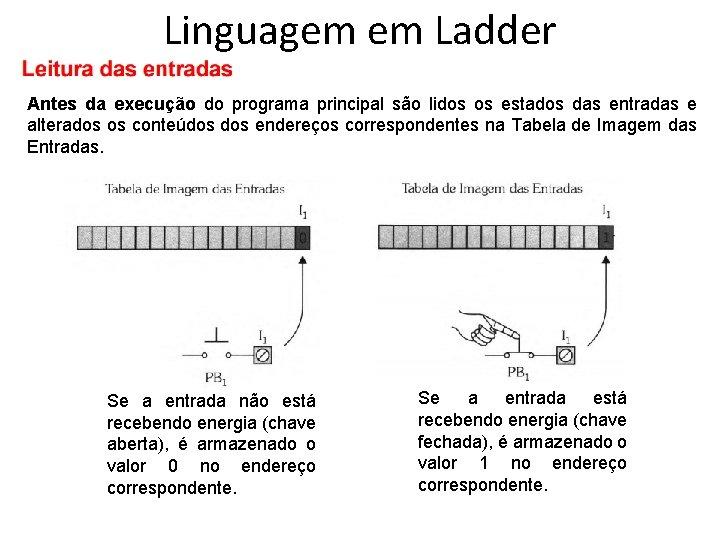 Linguagem em Ladder Antes da execução do programa principal são lidos os estados das