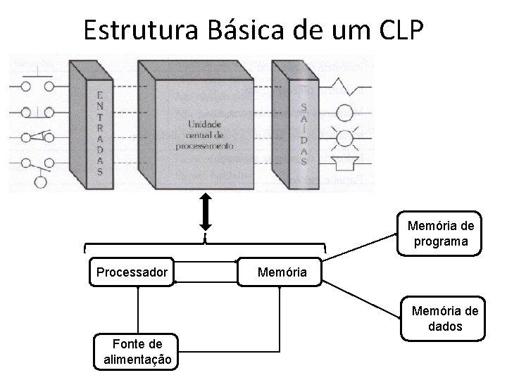 Estrutura Básica de um CLP Memória de programa Processador Memória de dados Fonte de