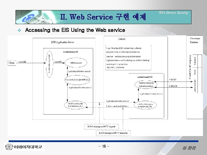 II. Web Service 구현 예제 v Web Service Security Accessing the EIS Using the