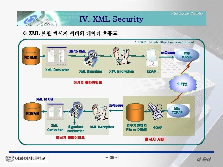 Web Service Security IV. XML Security v XML 보안 메시지 서버의 데이터 흐름도 *