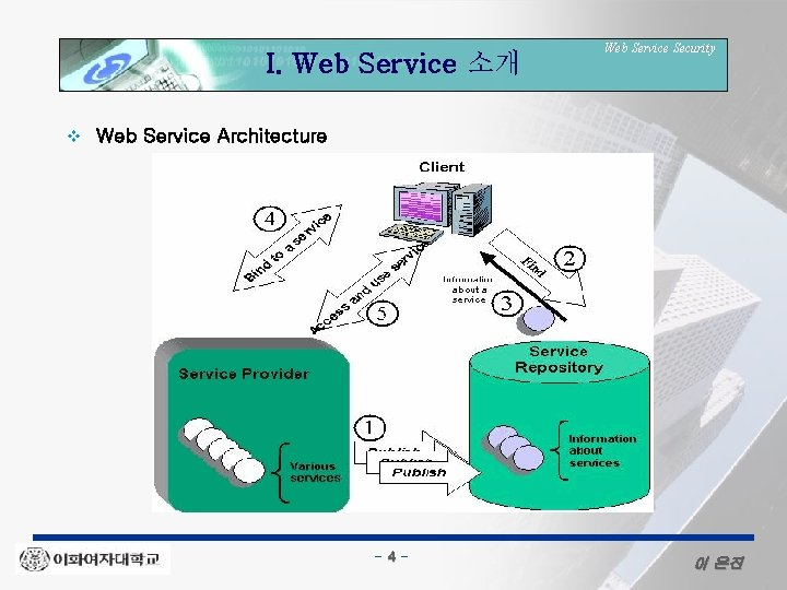 I. Web Service 소개 v Web Service Security Web Service Architecture - 4 -