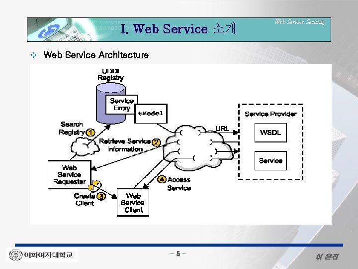 I. Web Service 소개 v Web Service Security Web Service Architecture - 5 -