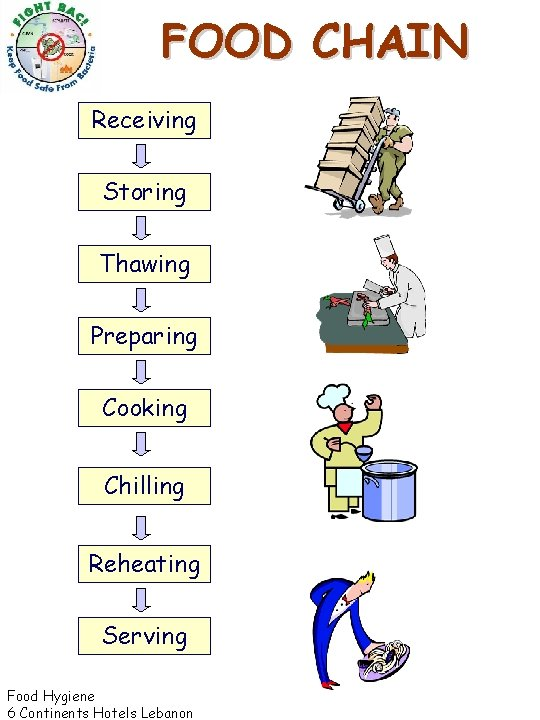 FOOD CHAIN Receiving Storing Thawing Preparing Cooking Chilling Reheating Serving Food Hygiene 6 Continents