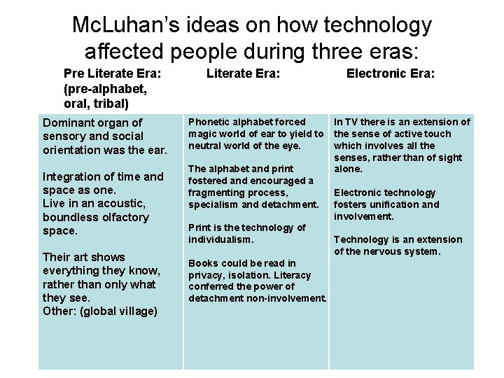 Mc. Luhan's ideas on how technology affected people during three eras: Pre Literate Era: