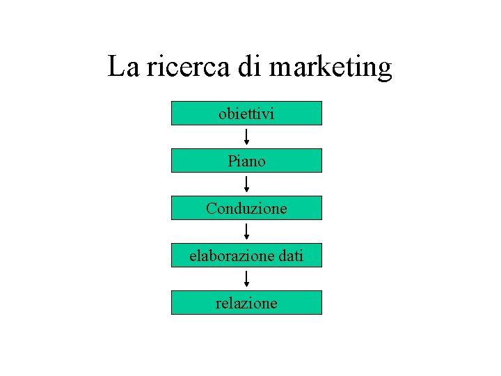 La ricerca di marketing obiettivi Piano Conduzione elaborazione dati relazione