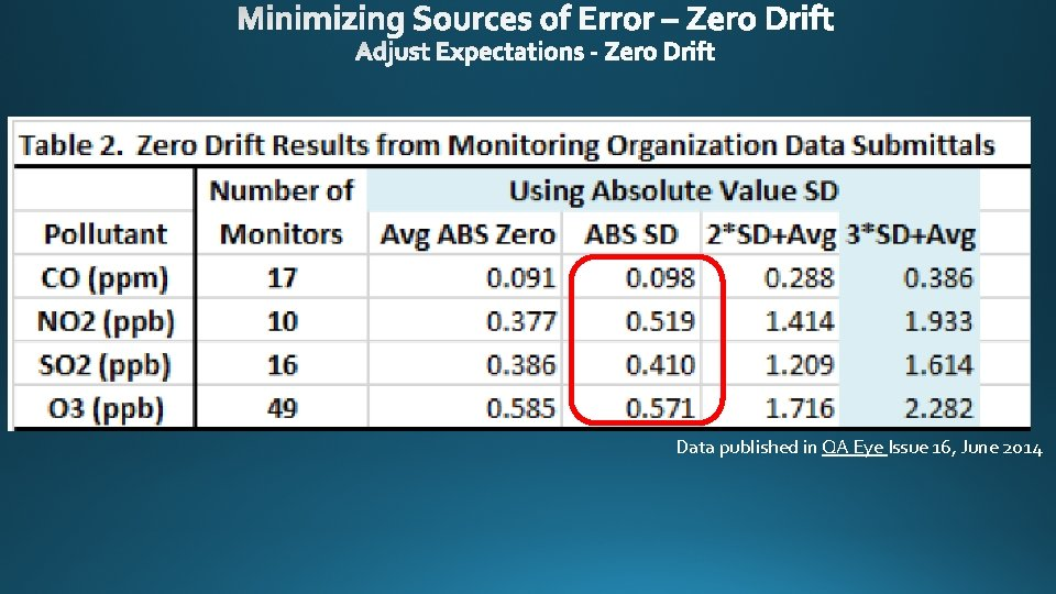 Data published in QA Eye Issue 16, June 2014