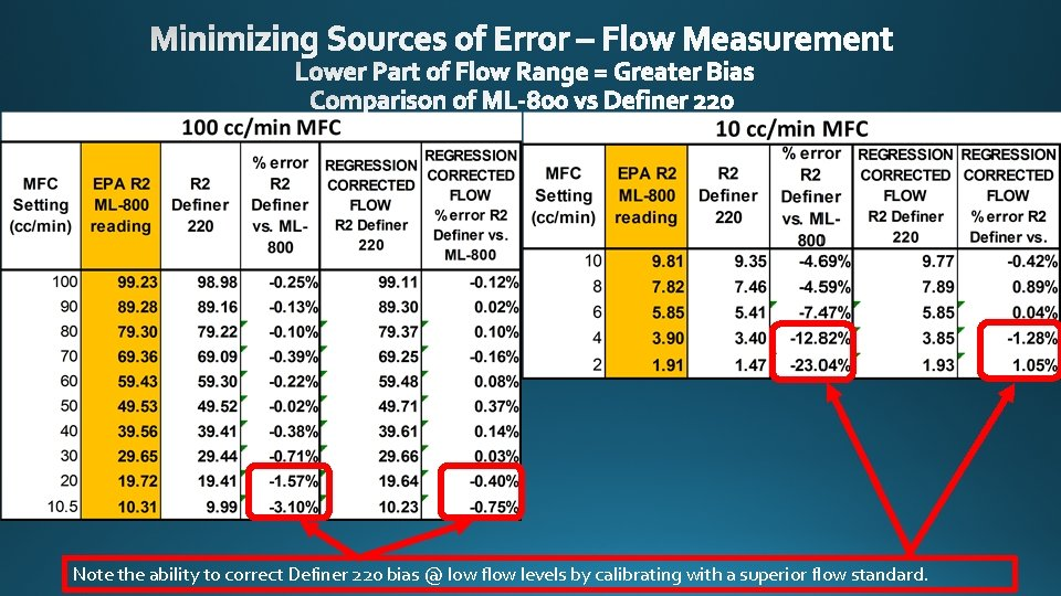 Note the ability to correct Definer 220 bias @ low flow levels by calibrating