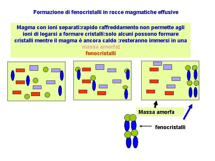 Formazione di fenocristalli in rocce magmatiche effusive Magma con ioni separati: rapido raffreddamento non