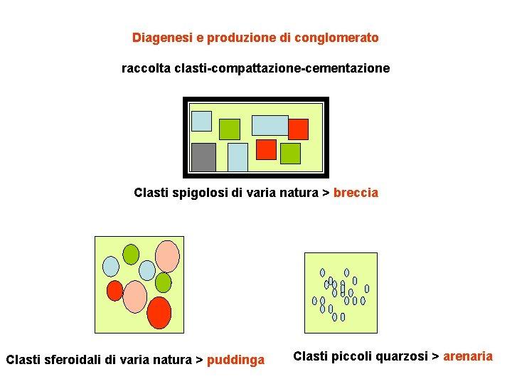 Diagenesi e produzione di conglomerato raccolta clasti-compattazione-cementazione Clasti spigolosi di varia natura > breccia
