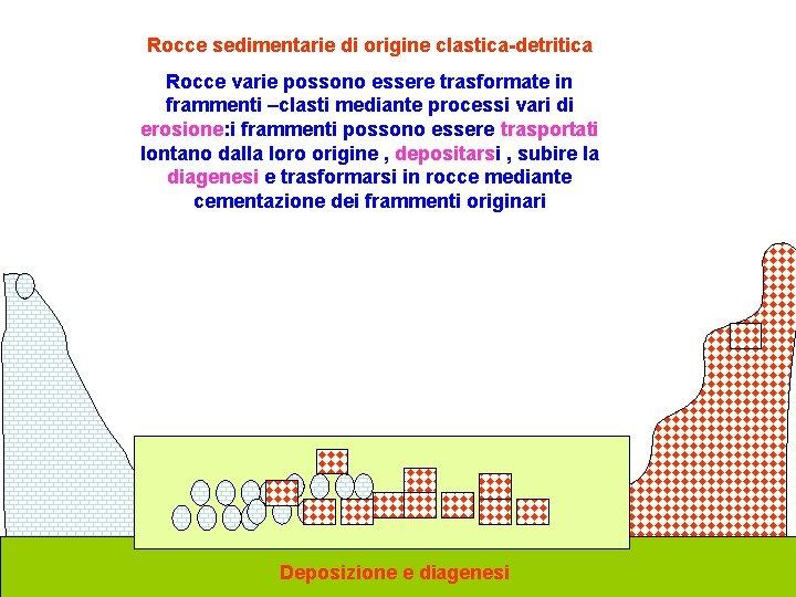 Rocce sedimentarie di origine clastica-detritica Rocce varie possono essere trasformate in frammenti –clasti mediante