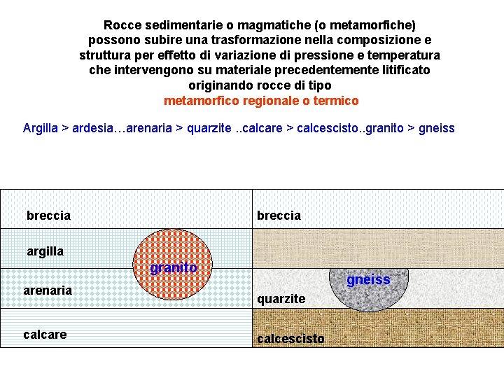 Rocce sedimentarie o magmatiche (o metamorfiche) possono subire una trasformazione nella composizione e struttura