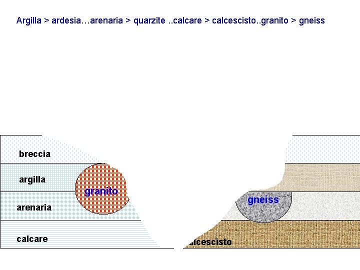 Argilla > ardesia…arenaria > quarzite. . calcare > calcescisto. . granito > gneiss breccia