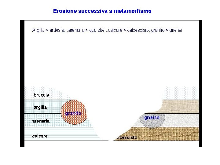 Erosione successiva a metamorfismo