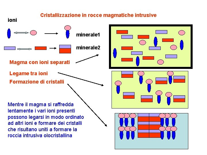 ioni Cristallizzazione in rocce magmatiche intrusive minerale 1 minerale 2 Magma con ioni separati