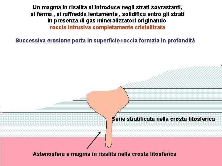 Un magma in risalita si introduce negli strati sovrastanti, si ferma , si raffredda