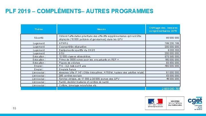 PLF 2019 – COMPLÉMENTS– AUTRES PROGRAMMES 15 Thème Mesure Chiffrage des mesures complémentaires 2019