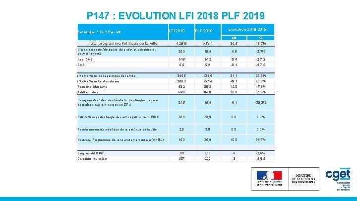 P 147 : EVOLUTION LFI 2018 PLF 2019 Par brique / En CP en