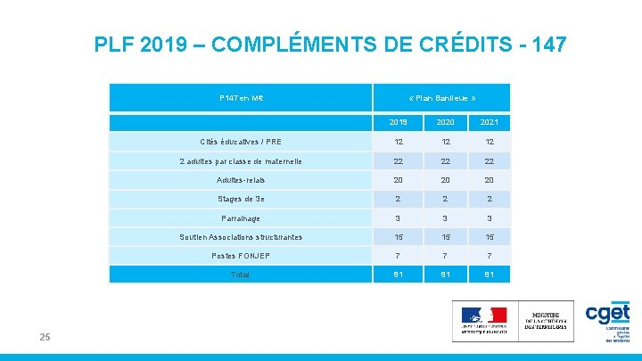 PLF 2019 – COMPLÉMENTS DE CRÉDITS - 147 P 147 en M€ 25 «