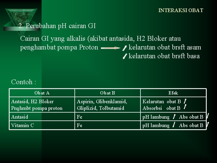 INTERAKSI OBAT 2. Perubahan p. H cairan GI Cairan GI yang alkalis (akibat antasida,