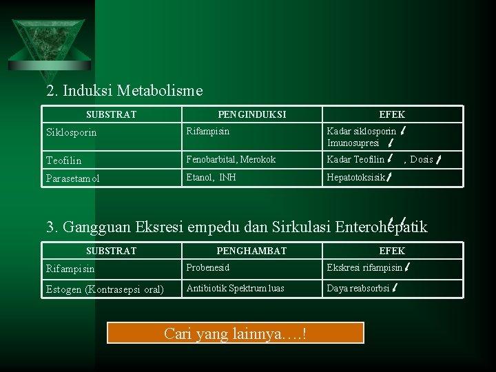 2. Induksi Metabolisme SUBSTRAT PENGINDUKSI EFEK Siklosporin Rifampisin Kadar siklosporin Imunosupresi Teofilin Fenobarbital, Merokok