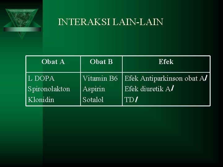 INTERAKSI LAIN-LAIN Obat A L DOPA Spironolakton Klonidin Obat B Efek Vitamin B 6