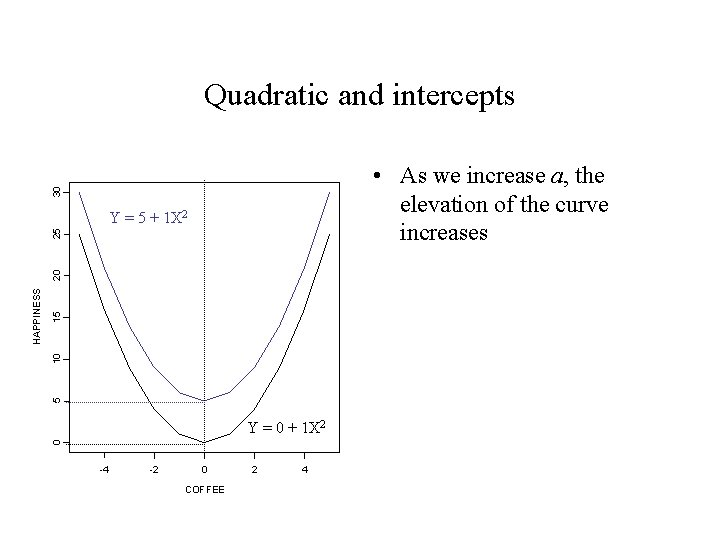 Quadratic and intercepts 30 • As we increase a, the elevation of the curve