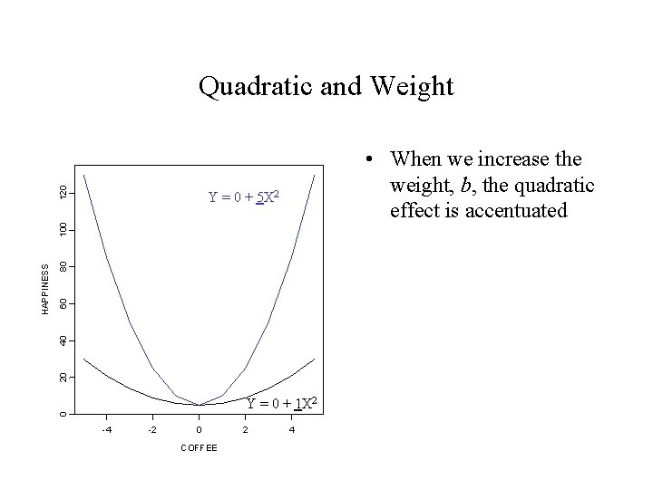 120 Quadratic and Weight • When we increase the weight, b, the quadratic effect