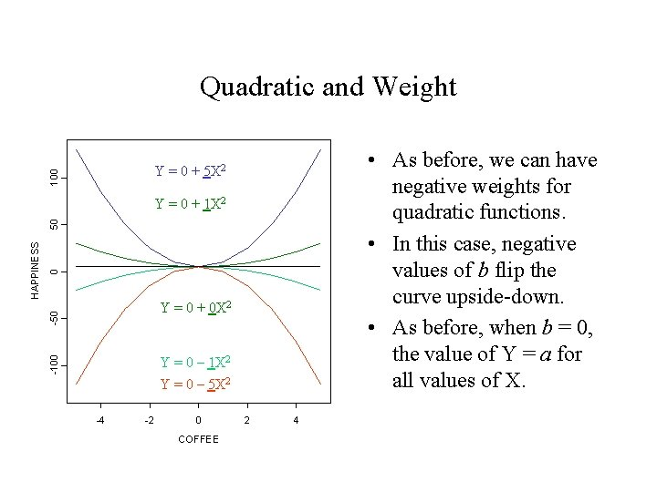 Quadratic and Weight • As before, we can have negative weights for quadratic functions.