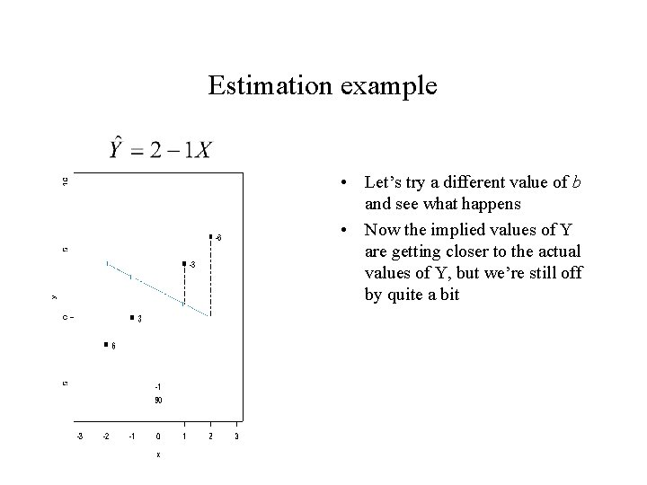 Estimation example • Let's try a different value of b and see what happens