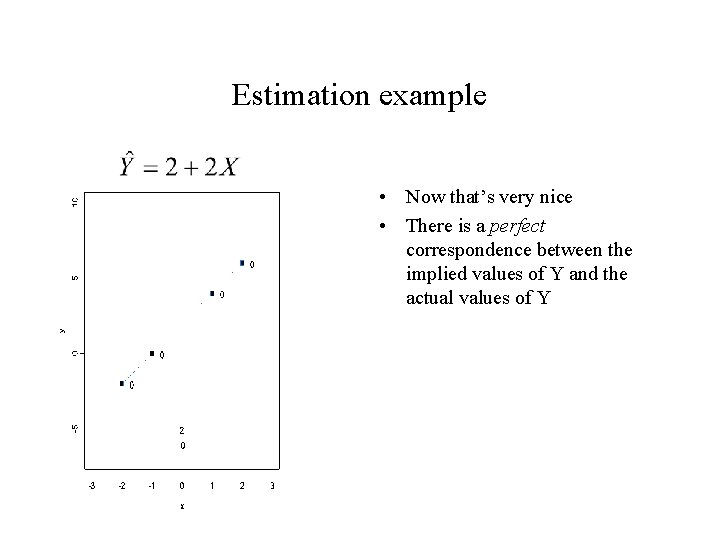 Estimation example • Now that's very nice • There is a perfect correspondence between