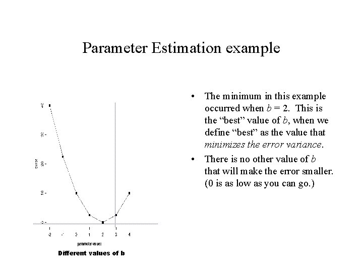 Parameter Estimation example • The minimum in this example occurred when b = 2.