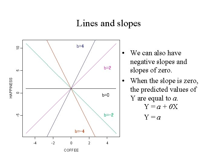 Lines and slopes 10 b=4 0 b=-2 -5 HAPPINESS 5 b=2 b=-4 -4 -2