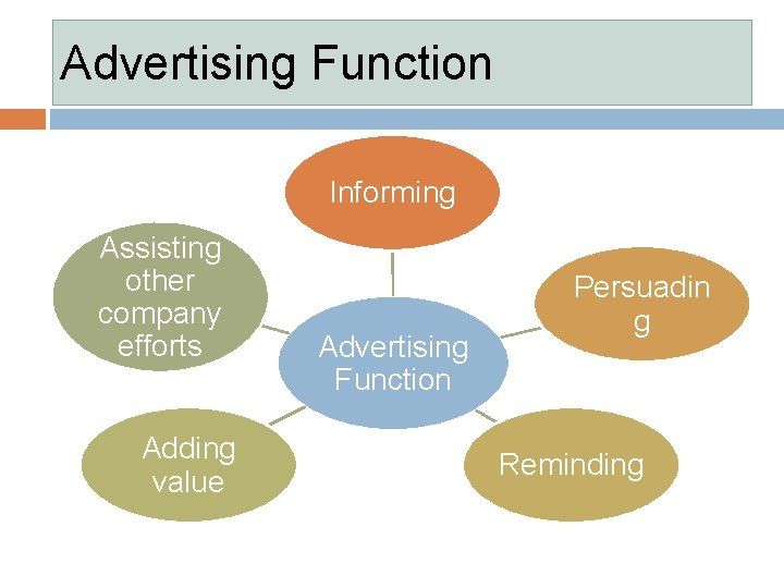 Advertising Function Informing Assisting other company efforts Adding value Advertising Function Persuadin g Reminding