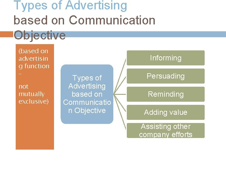 Types of Advertising based on Communication Objective (based on advertisin g function – not