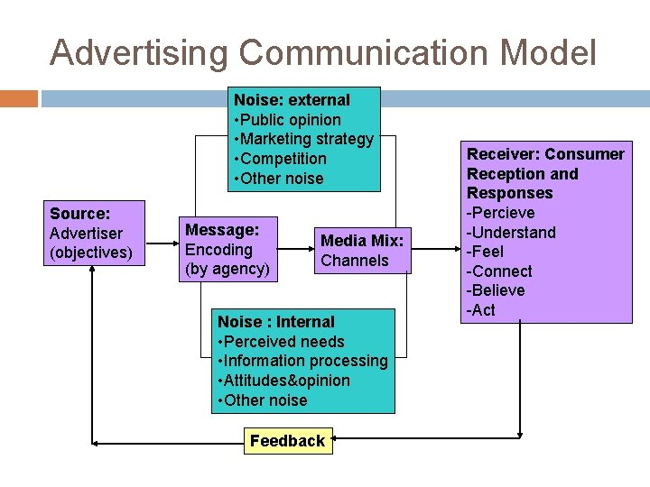 Advertising Communication Model Noise: external • Public opinion • Marketing strategy • Competition •