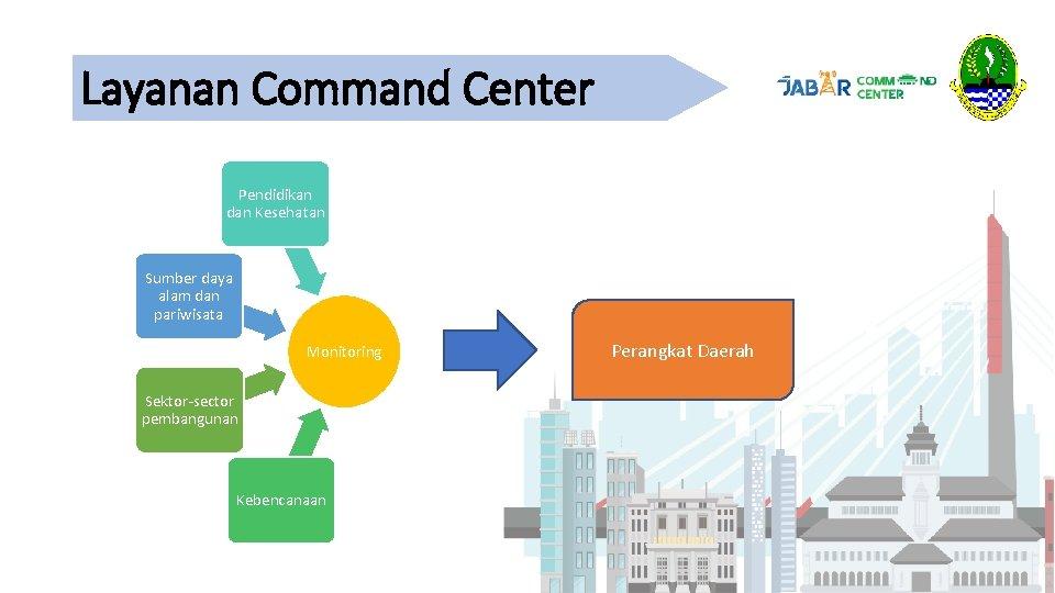 Layanan Command Center Pendidikan dan Kesehatan Sumber daya alam dan pariwisata Monitoring Sektor-sector pembangunan