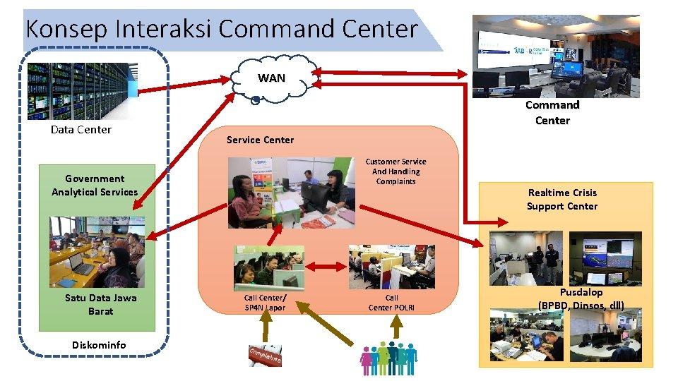 Konsep Interaksi Command Center WAN Data Center Command Center Service Center Customer Service And