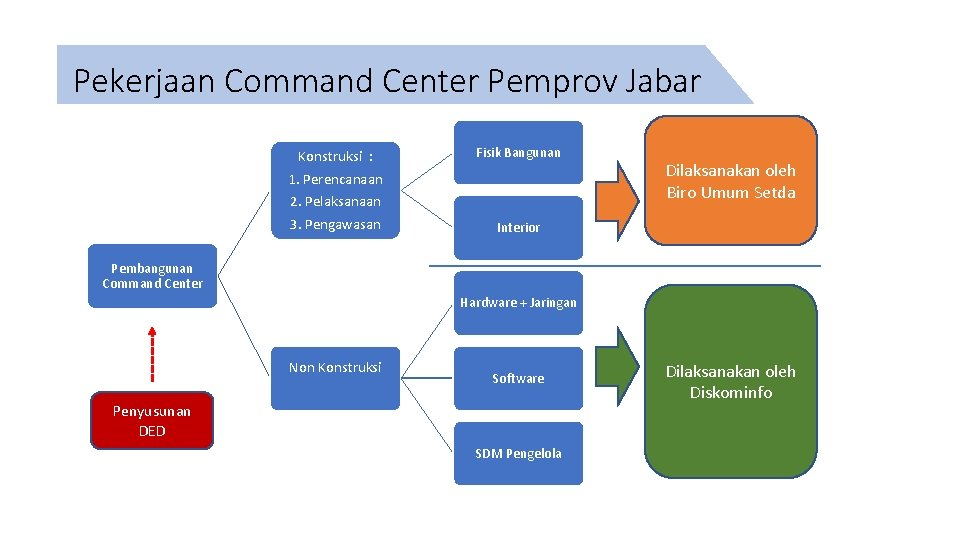 Pekerjaan Command Center Pemprov Jabar Konstruksi : 1. Perencanaan 2. Pelaksanaan 3. Pengawasan Fisik