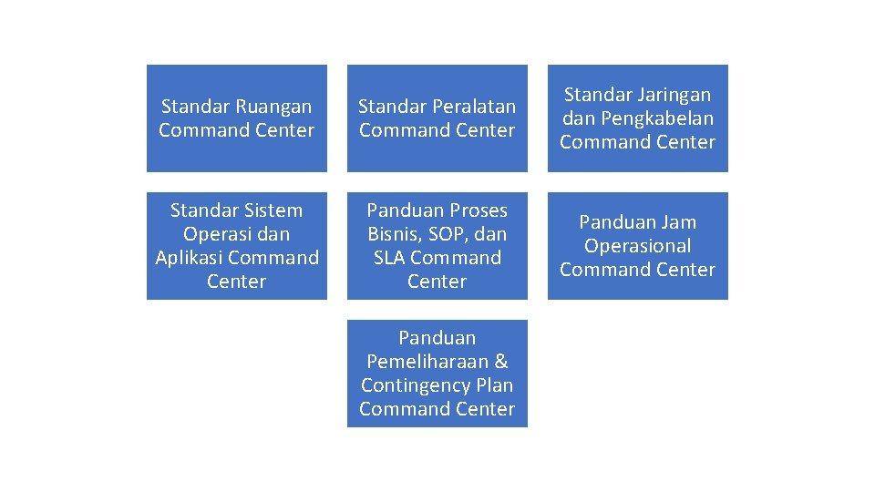 Standar Ruangan Command Center Standar Peralatan Command Center Standar Jaringan dan Pengkabelan Command Center