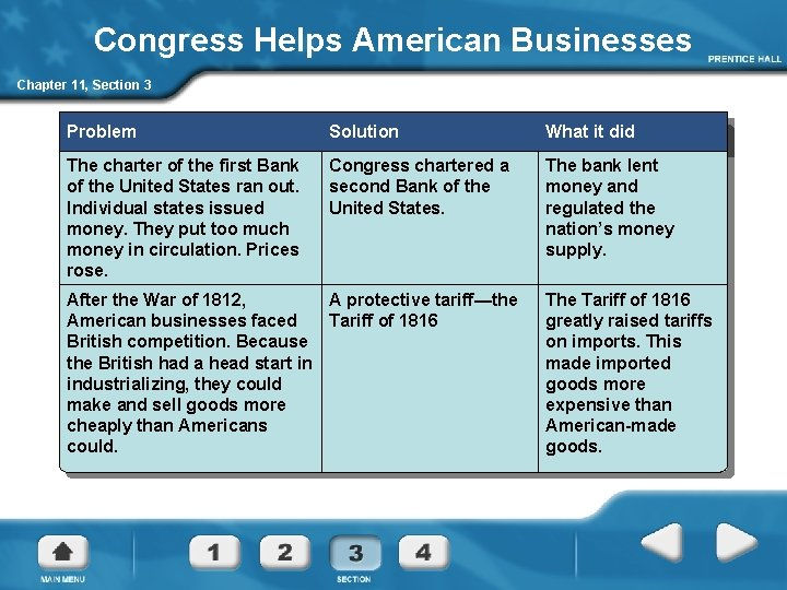 Congress Helps American Businesses Chapter 11, Section 3 Problem Solution What it did The