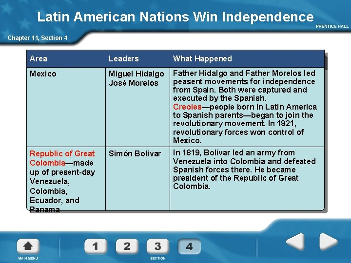 Latin American Nations Win Independence Chapter 11, Section 4 Area Leaders What Happened Mexico