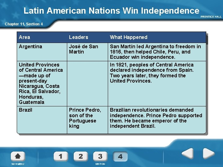 Latin American Nations Win Independence Chapter 11, Section 4 Area Leaders What Happened Argentina