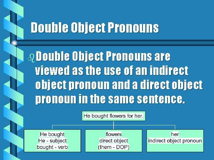 Double Object Pronouns b. Double Object Pronouns are viewed as the use of an