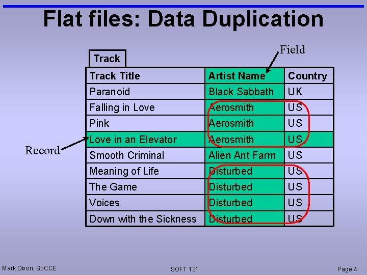 Flat files: Data Duplication Field Track Record Mark Dixon, So. CCE Track Title Artist