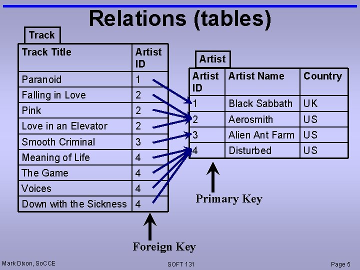 Track Relations (tables) Track Title Artist ID Paranoid 1 Falling in Love 2 Pink