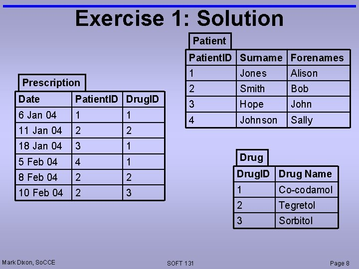 Exercise 1: Solution Patient. ID Surname Forenames Prescription 1 Jones Alison 2 Smith Bob