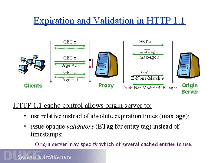 Expiration and Validation in HTTP 1. 1 GET x x, ETag v max-age t