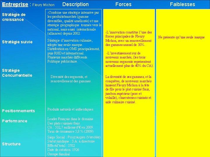 Entreprise : Fleury Michon Stratégie de croissance Stratégie suivie Stratégie Concurrentielle Description -Combine une