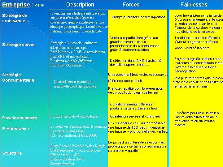 Entreprise : Marie Stratégie de croissance Stratégie suivie Stratégie Concurrentielle Description Forces Faiblesses -Combine